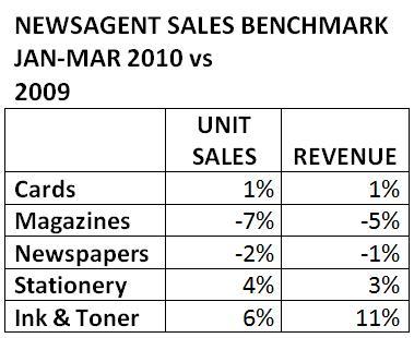 benchmark-sales-janmar2010.jpg
