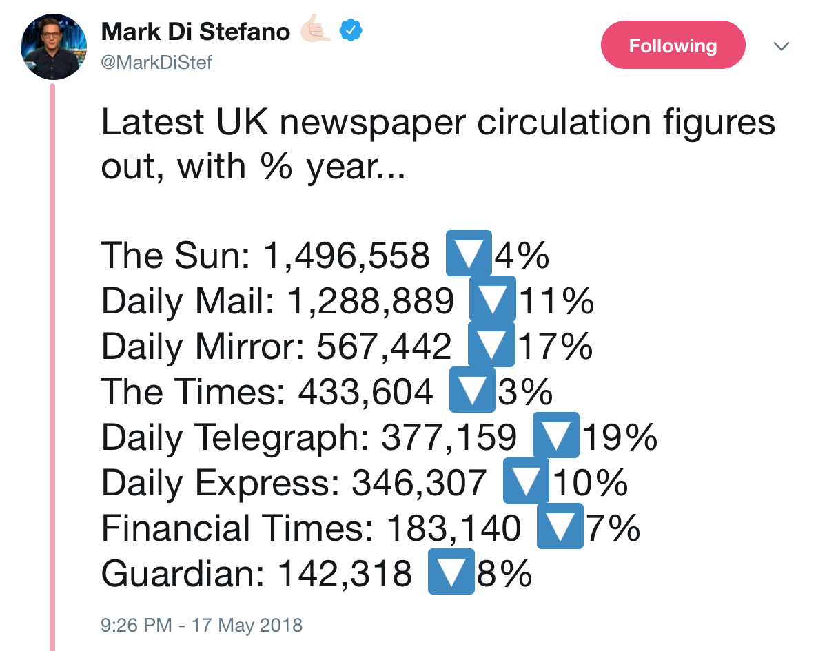 Latest newspaper circulation figures